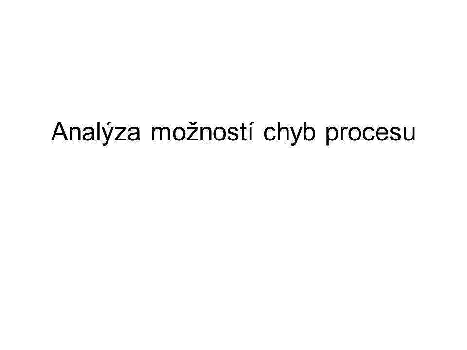 Analýza možností chyb procesu