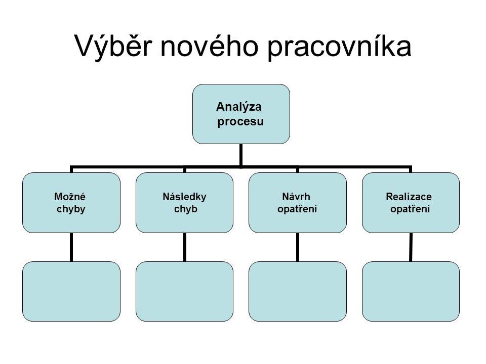 Výběr nového pracovníka Analýza procesu Možné chyby Následky chyb Návrh opatření Realizace opatření