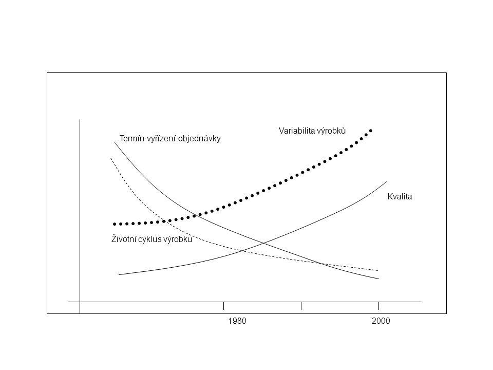 2000 Kvalita 1980 Termín vyřízení objednávky Životní cyklus výrobku Variabilita výrobků
