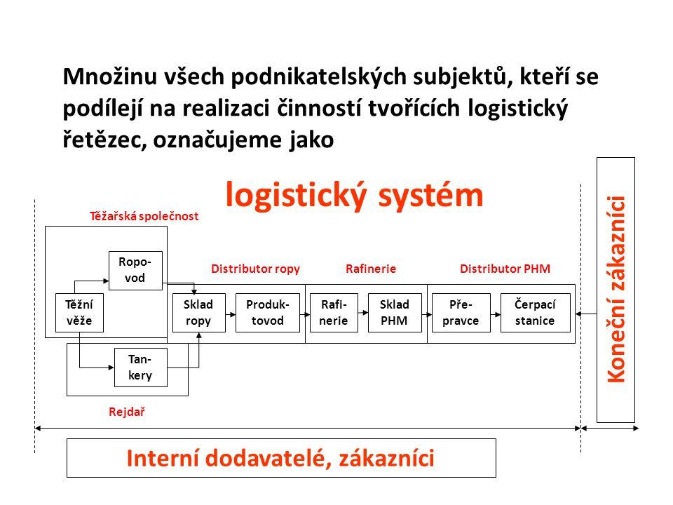 logistický systém Množinu všech podnikatelských subjektů, kteří se podílejí na realizaci činností tvořících logistický řetězec, označujeme jako Těžní