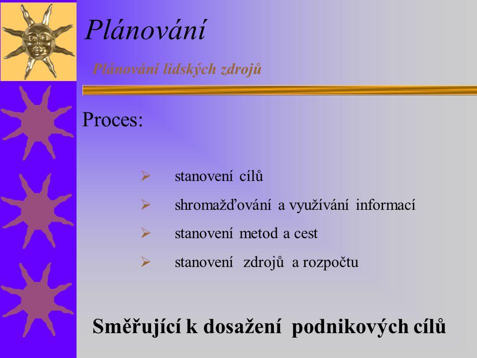 Plánování Plánování lidských zdrojů Proces:  stanovení cílů  shromažďování a využívání informací  stanovení metod a cest  stanovení zdrojů a rozpočtu Směřující k dosažení podnikových cílů