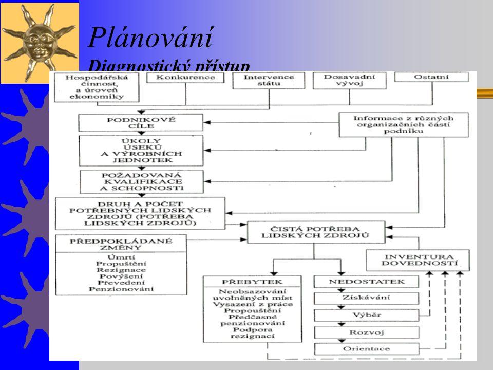 Plánování Diagnostický přístup