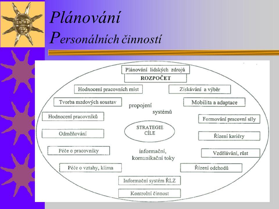 Plánování P ersonálních činností