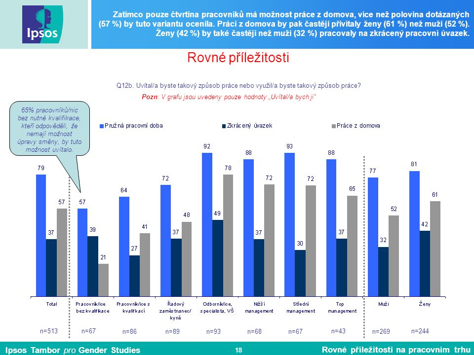 Ipsos Tambor pro Gender Studies Rovné příležitosti na pracovním trhu 18 Zatímco pouze čtvrtina pracovníků má možnost práce z domova, více než polovina dotázaných (57 %) by tuto variantu ocenila.