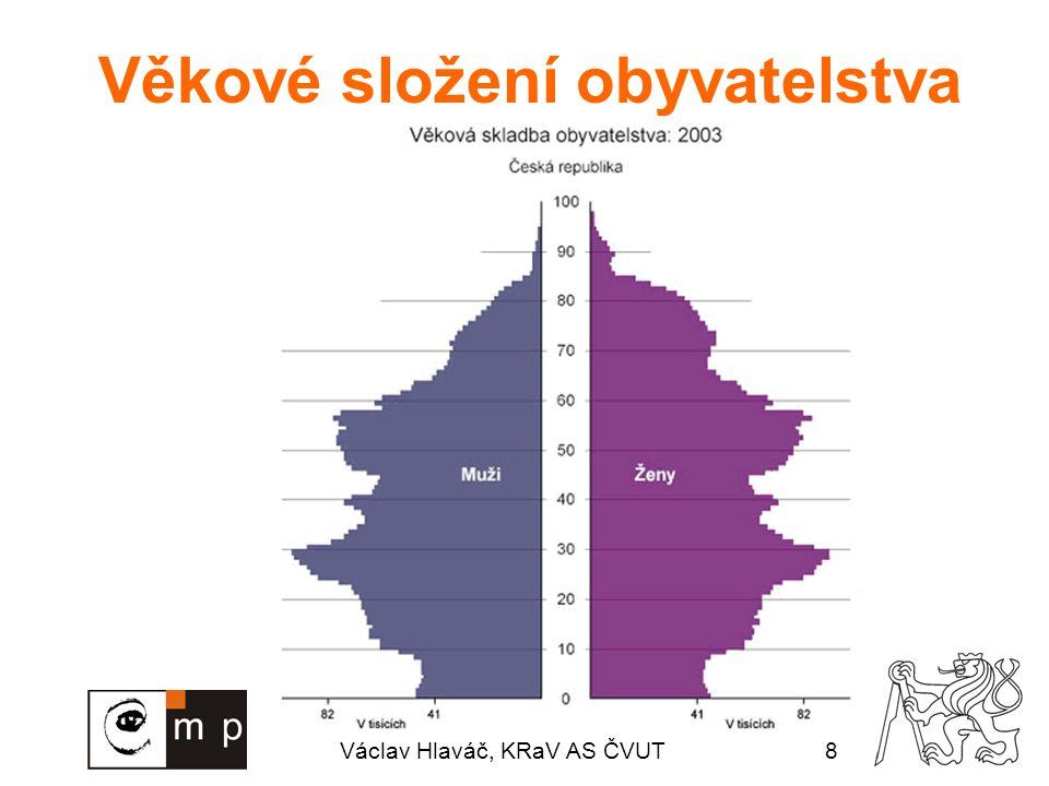 Václav Hlaváč, KRaV AS ČVUT8 Věkové složení obyvatelstva