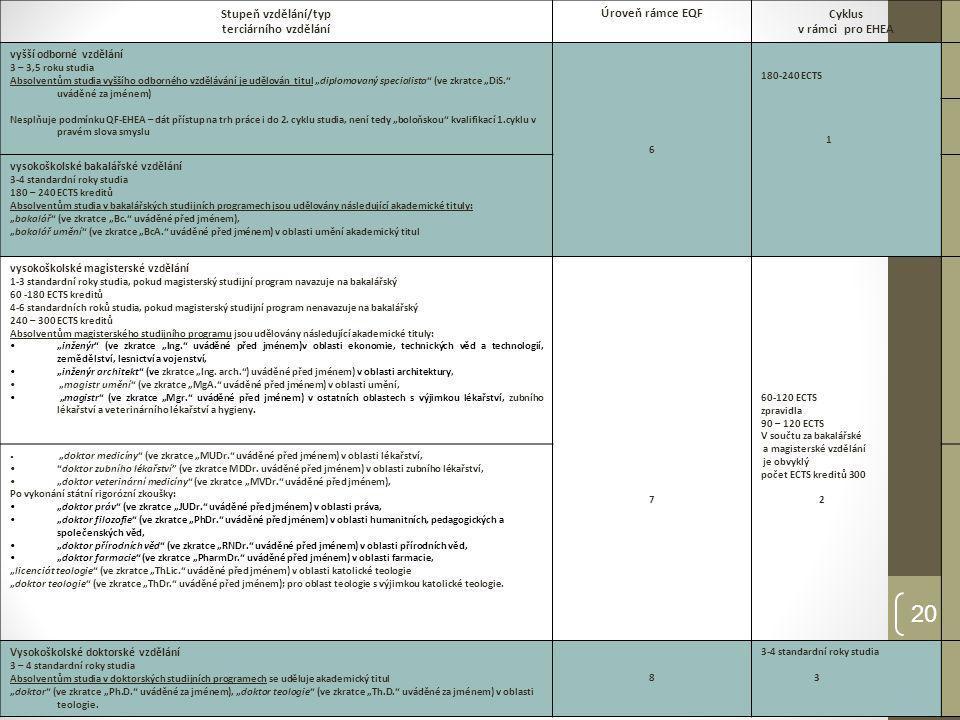 """21 Rámec kvalifikací v ČR (Q-RAM) 3 úrovně deskriptorů """"Obecné (společné pro všechny obory terciárního vzdělávání na dané úrovni kvalifikace) – schváleny MŠMT 2011 jak Dublinské deskriptory - zejména pro akademické účely tak deskriptory použité v EQF oba úhly pohledu - škol i praxe Pro oblasti vzdělávání pracovní skupiny – zapojení akademických pracovníků Více než 40 oblastí (fyzika, elektrotechnika, lékařství, ekonomie, herectví či filosofie, … ) Pilotně ověřováno na 10 oblastech vzdělávání (psychologie, ekonomické obory, zemědělství, veterinární lékařství, …) celkově na 14 vybraných VŠ a 4 VOŠ Na úrovni institucí – školy vyjdou z deskriptorů pro oblasti vzdělávání- vytvořit deskriptory pro studijní programy – """"Learning outcomes Národní deskriptory pro kvalifikace terciárního vzdělávání"""