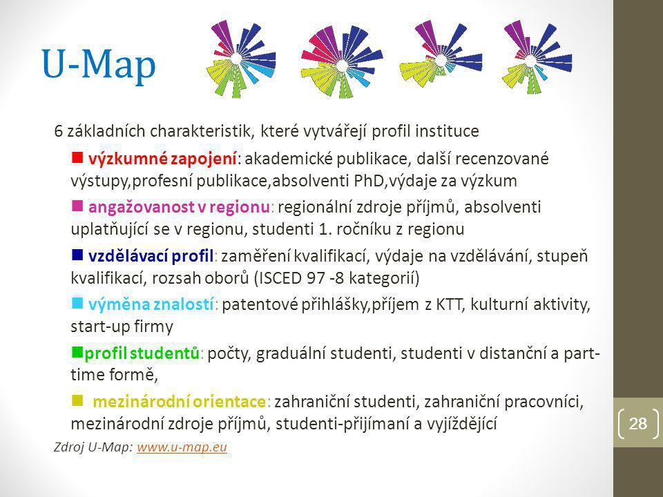 """29 U-Multirank Dvě základní funkce o větší transparentnost pro všechny zájemce - studenty, zaměstnavatele, odbornou i laickou veřejnost o a má se stát nástrojem pro benchmarking vysokých škol 5 skupinami indikátorů- """"Výuka a učení ; """"Výzkum ; """"Přenos poznatků (Knowledge and technology transfer); """"Mezinárodní orientace ; """"Regionální spolupráce Principy: o Umožnit,aby ranking byl modelován a na míru a vyladěn vždy přímo uživateli o Vytvořen na principu mnohorozměrnosti; o Vytvořen na principu více úrovní (institucionální, oblasti vzdělávání); o Porovnávat porovnatelné (nejprve roztřídění pomocí U-Map) o Dbát na kvalitu metodických postupů Pilotní fáze prokázala proveditelnost: zúčastnilo se 157 institucí z 57 zemí, 93 z EU, 15 evropských ale mimo EU, 49 mimoevropských (4 vysoké školy z ČR – UK, VUT, VŠE a VŠB-TU) Projekt bude pokračovat další etapou (v r."""
