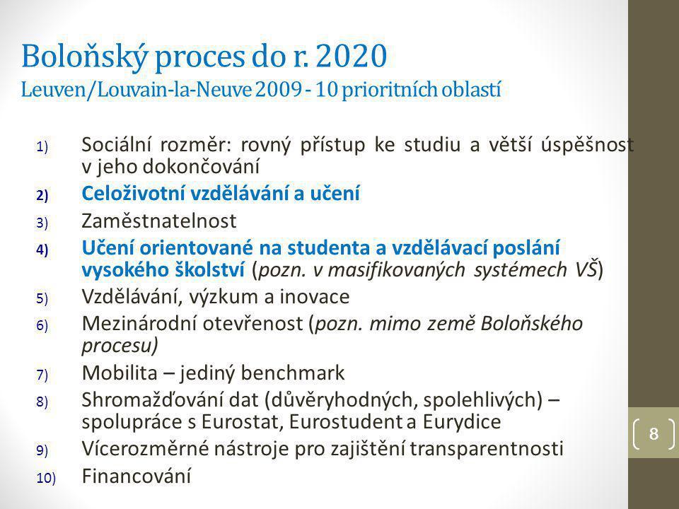 9 EHEA - Evropský prostor vysokoškolského vzdělávání Na konferenci v Budapešti a ve Vídni byl 11-12/3/2010 vyhlášen Evropský prostor vysokoškolského vzdělávání (EHEA) Změna paradigmatu (učení přizpůsobované studentům – student centred learning a celoživotní koncept učení) Společné principy Harmonizovaná architektura Společně definované a používané nástroje