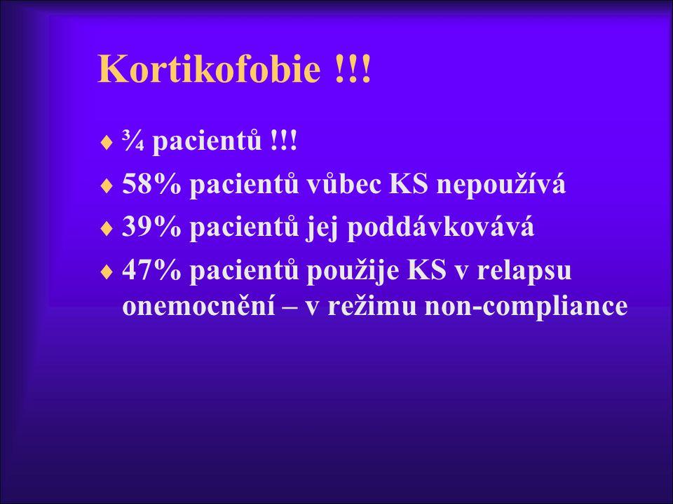 Kortikofobie !!!  ¾ pacientů !!!  58% pacientů vůbec KS nepoužívá  39% pacientů jej poddávkovává  47% pacientů použije KS v relapsu onemocnění – v
