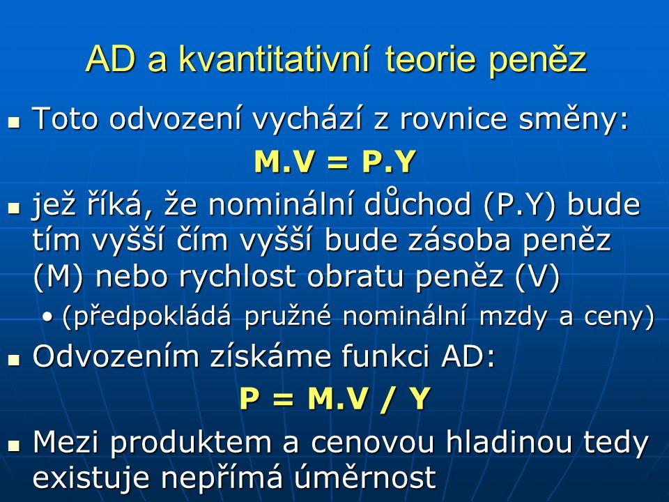 AD a kvantitativní teorie peněz Toto odvození vychází z rovnice směny: Toto odvození vychází z rovnice směny: M.V = P.Y jež říká, že nominální důchod (P.Y) bude tím vyšší čím vyšší bude zásoba peněz (M) nebo rychlost obratu peněz (V) jež říká, že nominální důchod (P.Y) bude tím vyšší čím vyšší bude zásoba peněz (M) nebo rychlost obratu peněz (V) (předpokládá pružné nominální mzdy a ceny)(předpokládá pružné nominální mzdy a ceny) Odvozením získáme funkci AD: Odvozením získáme funkci AD: P = M.V / Y Mezi produktem a cenovou hladinou tedy existuje nepřímá úměrnost Mezi produktem a cenovou hladinou tedy existuje nepřímá úměrnost
