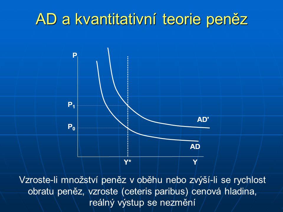AD a kvantitativní teorie peněz P Y AD Y*Y* AD P 0 P 1 Vzroste-li množství peněz v oběhu nebo zvýší-li se rychlost obratu peněz, vzroste (ceteris paribus) cenová hladina, reálný výstup se nezmění