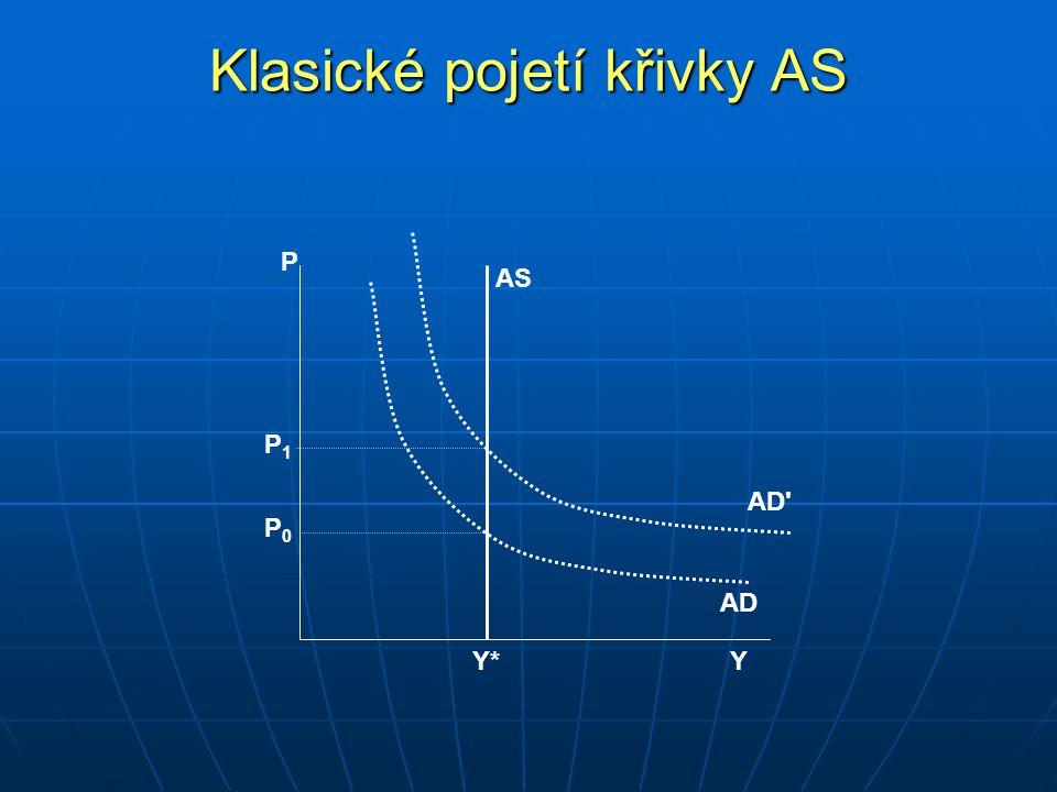 P Y AD Y*Y* AD P 0 P 1 AS Klasické pojetí křivky AS