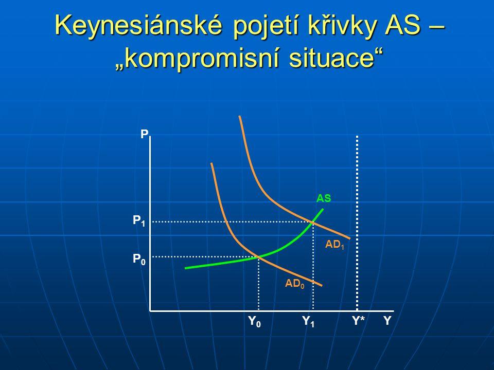 """P YY*Y* P 0 P 1 Keynesiánské pojetí křivky AS – """"kompromisní situace Y0Y0 Y1Y1 AS AD 1 AD 0"""