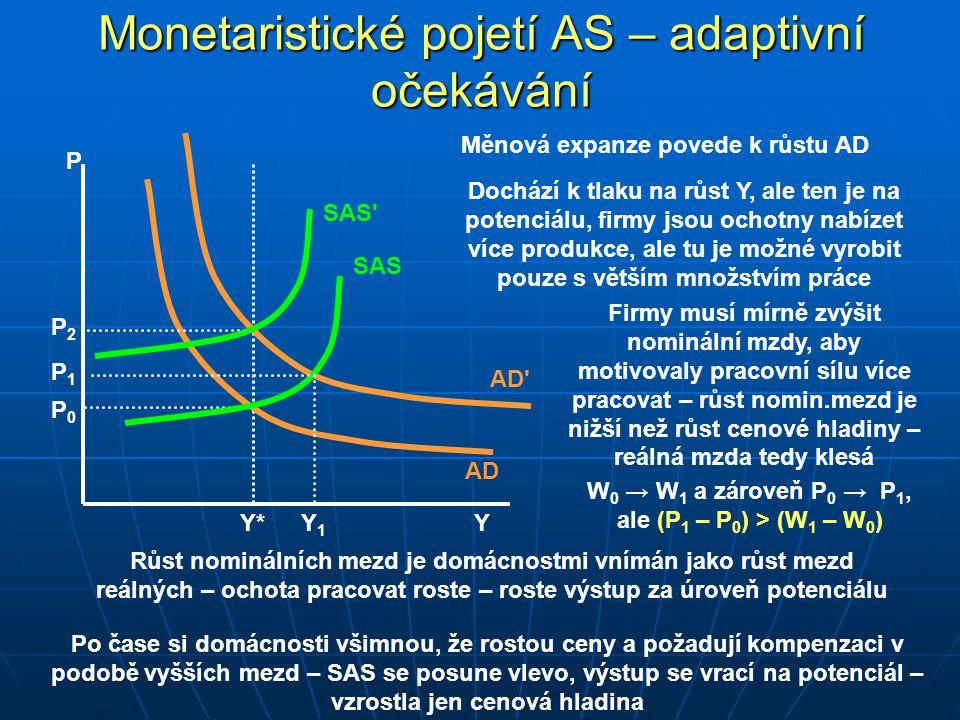 Monetaristické pojetí AS – adaptivní očekávání P Y AD Y*Y* AD P 0 P 2 SAS P 1 Měnová expanze povede k růstu AD Dochází k tlaku na růst Y, ale ten je na potenciálu, firmy jsou ochotny nabízet více produkce, ale tu je možné vyrobit pouze s větším množstvím práce Firmy musí mírně zvýšit nominální mzdy, aby motivovaly pracovní sílu více pracovat – růst nomin.mezd je nižší než růst cenové hladiny – reálná mzda tedy klesá Růst nominálních mezd je domácnostmi vnímán jako růst mezd reálných – ochota pracovat roste – roste výstup za úroveň potenciálu Y1Y1 Po čase si domácnosti všimnou, že rostou ceny a požadují kompenzaci v podobě vyšších mezd – SAS se posune vlevo, výstup se vrací na potenciál – vzrostla jen cenová hladina SAS W 0 → W 1 a zároveň P 0 → P 1, ale (P 1 – P 0 ) > (W 1 – W 0 )