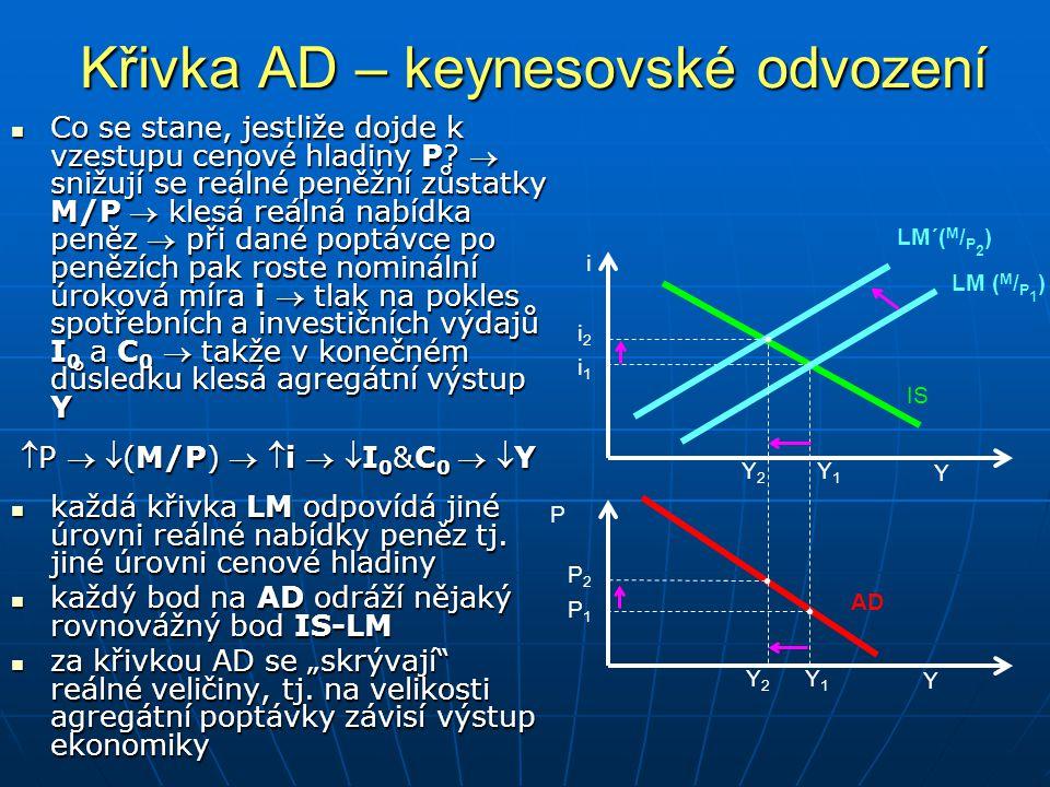 Křivka AD – keynesovské odvození Co se stane, jestliže dojde k vzestupu cenové hladiny P.