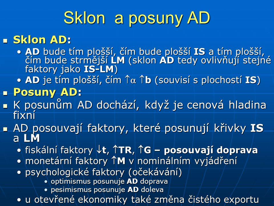 Sklon a posuny AD Sklon AD: Sklon AD: AD bude tím plošší, čím bude plošší IS a tím plošší, čím bude strmější LM (sklon AD tedy ovlivňují stejné faktory jako IS-LM)AD bude tím plošší, čím bude plošší IS a tím plošší, čím bude strmější LM (sklon AD tedy ovlivňují stejné faktory jako IS-LM) AD je tím plošší, čím  b (souvisí s plochostí IS)AD je tím plošší, čím  b (souvisí s plochostí IS) Posuny AD: Posuny AD: K posunům AD dochází, když je cenová hladina fixní K posunům AD dochází, když je cenová hladina fixní AD posouvají faktory, které posunují křivky IS a LM AD posouvají faktory, které posunují křivky IS a LM fiskální faktory t, TR, G – posouvají dopravafiskální faktory t, TR, G – posouvají doprava monetární faktory M v nominálním vyjádřenímonetární faktory M v nominálním vyjádření psychologické faktory (očekávání)psychologické faktory (očekávání) optimismus posunuje AD dopravaoptimismus posunuje AD doprava pesimismus posunuje AD dolevapesimismus posunuje AD doleva u otevřené ekonomiky také změna čistého exportuu otevřené ekonomiky také změna čistého exportu