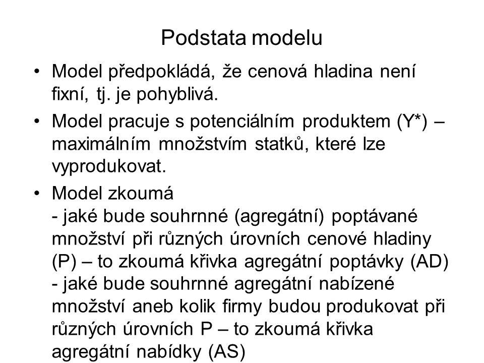 Podstata modelu Model předpokládá, že cenová hladina není fixní, tj. je pohyblivá. Model pracuje s potenciálním produktem (Y*) – maximálním množstvím