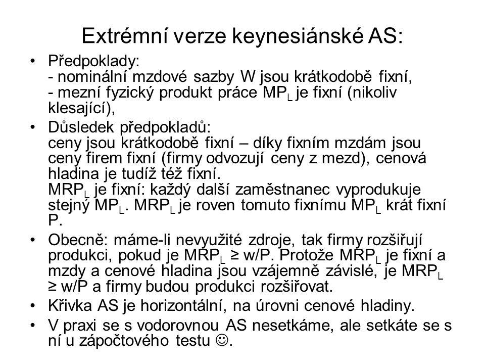 Extrémní verze keynesiánské AS: Předpoklady: - nominální mzdové sazby W jsou krátkodobě fixní, - mezní fyzický produkt práce MP L je fixní (nikoliv kl