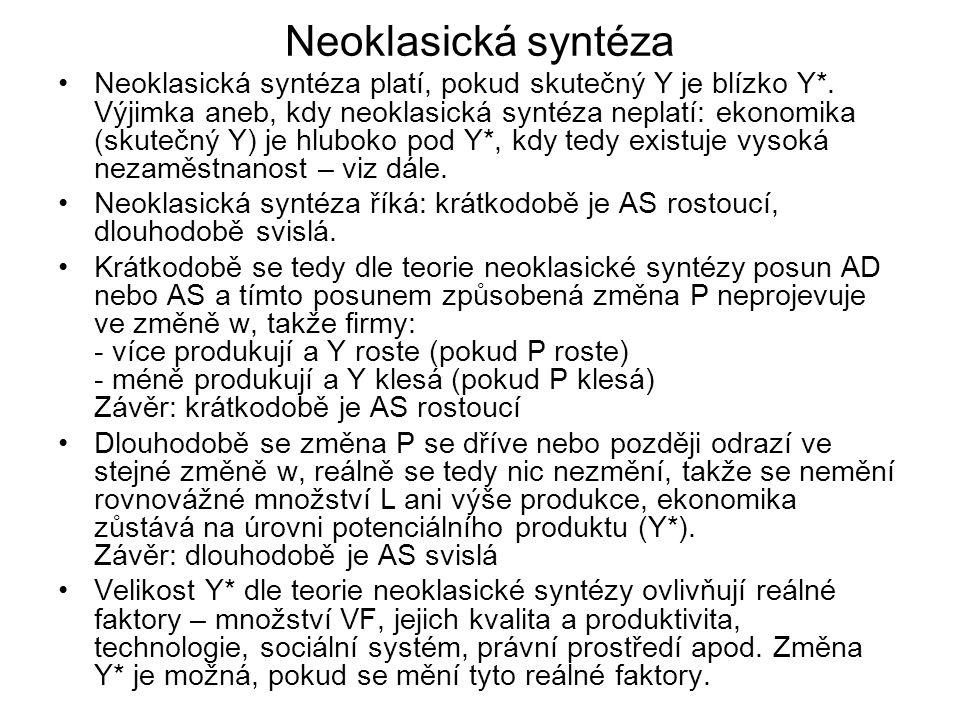 Neoklasická syntéza Neoklasická syntéza platí, pokud skutečný Y je blízko Y*. Výjimka aneb, kdy neoklasická syntéza neplatí: ekonomika (skutečný Y) je