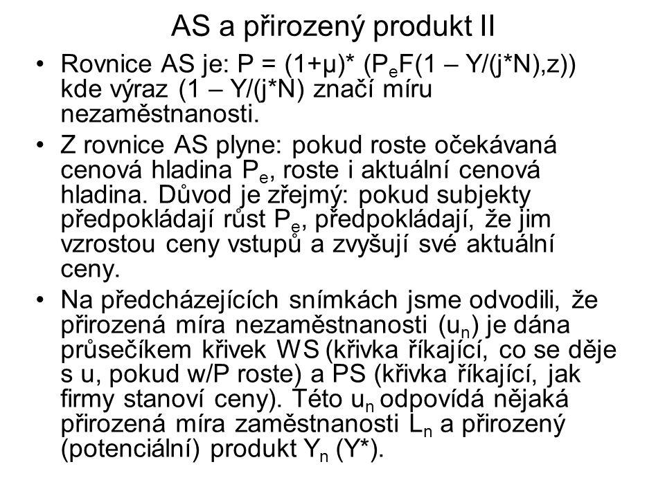 AS a přirozený produkt II Rovnice AS je: P = (1+μ)* (P e F(1 – Y/(j*N),z)) kde výraz (1 – Y/(j*N) značí míru nezaměstnanosti. Z rovnice AS plyne: poku