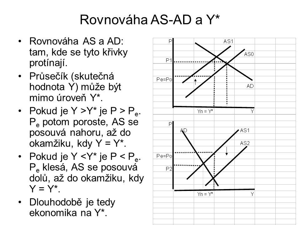 Rovnováha AS-AD a Y* Rovnováha AS a AD: tam, kde se tyto křivky protínají. Průsečík (skutečná hodnota Y) může být mimo úroveň Y*. Pokud je Y >Y* je P