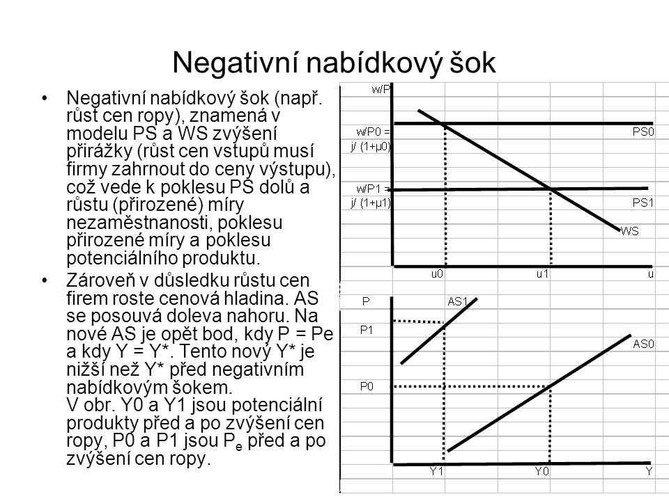 Negativní nabídkový šok Negativní nabídkový šok (např. růst cen ropy), znamená v modelu PS a WS zvýšení přirážky (růst cen vstupů musí firmy zahrnout