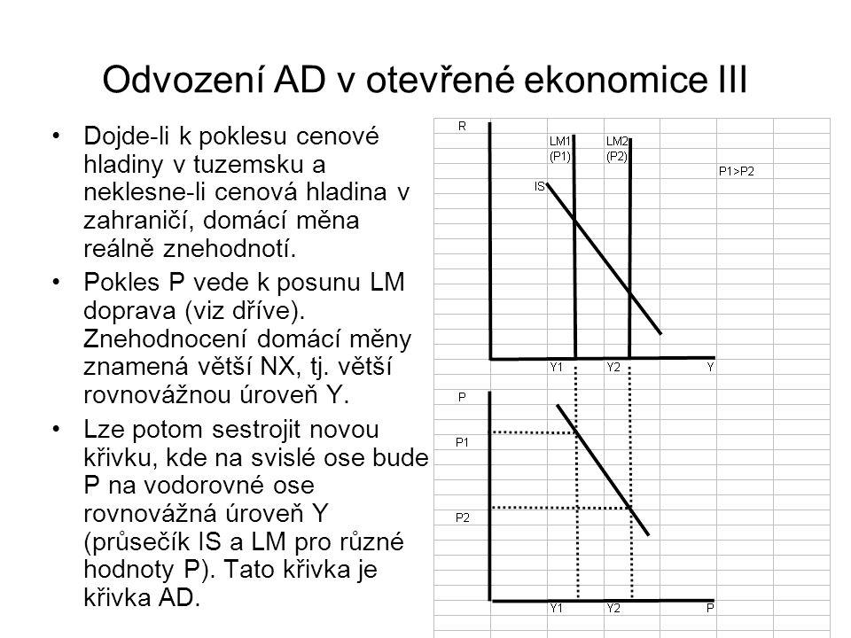Odvození AD v otevřené ekonomice III Dojde-li k poklesu cenové hladiny v tuzemsku a neklesne-li cenová hladina v zahraničí, domácí měna reálně znehodn