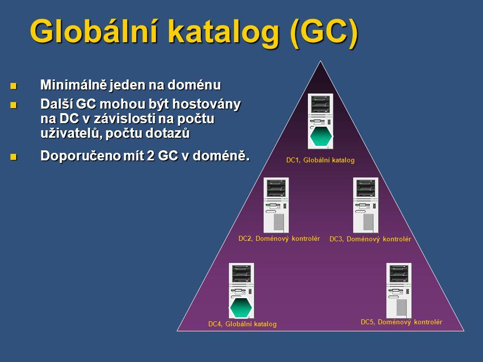Globální katalog (GC) DC1, Globální katalog DC2, Doménový kontrolér DC3, Doménový kontrolér DC4, Globální katalog DC5, Doménový kontrolér Minimálně je