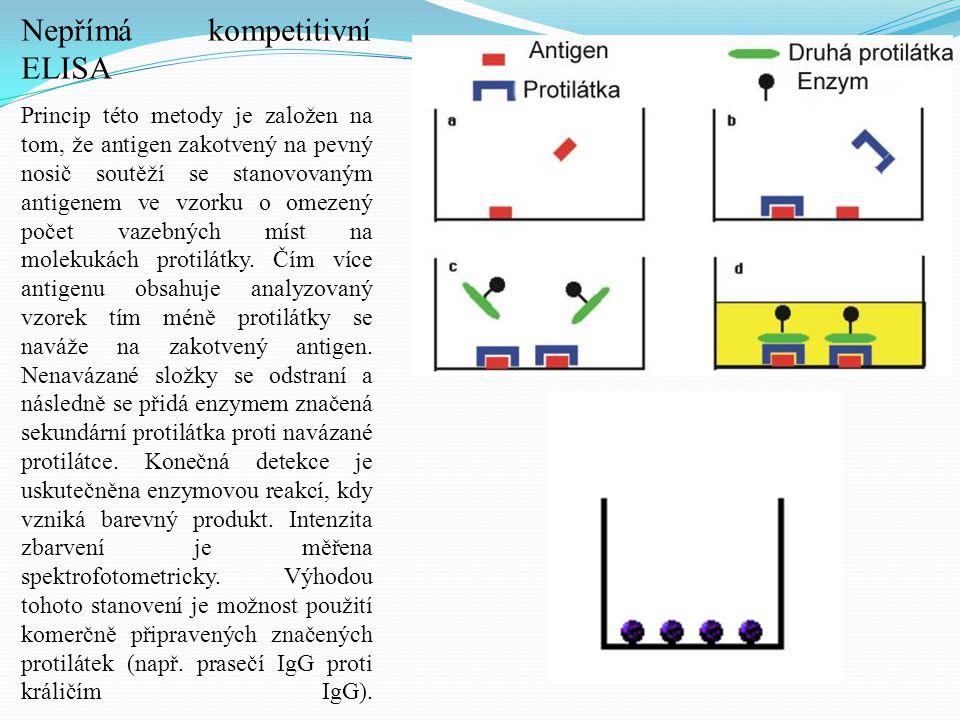 Nepřímá kompetitivní ELISA Princip této metody je založen na tom, že antigen zakotvený na pevný nosič soutěží se stanovovaným antigenem ve vzorku o om
