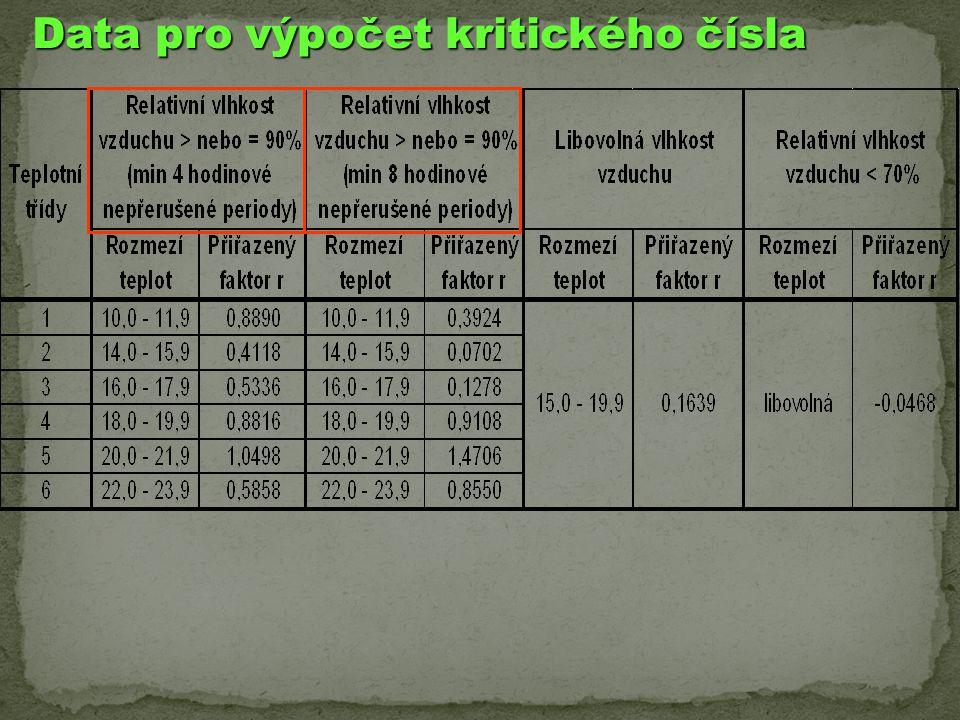 Data pro výpočet kritického čísla