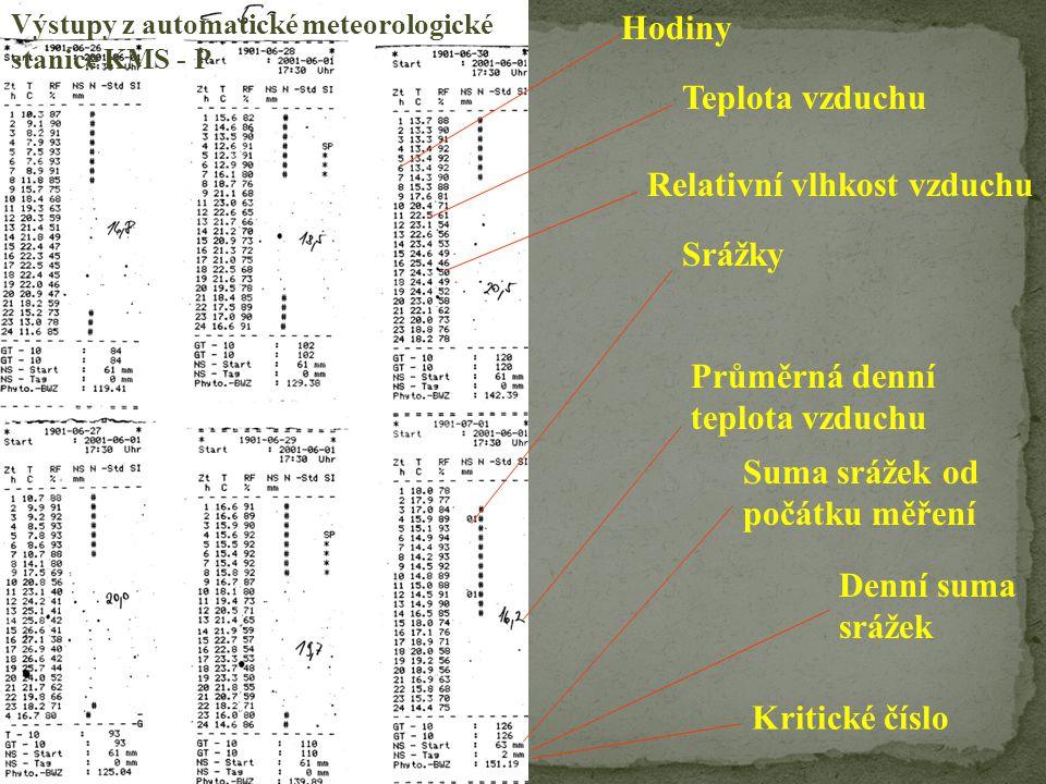 Výstupy z automatické meteorologické stanice KMS - P Suma srážek od počátku měření Denní suma srážek Kritické číslo Relativní vlhkost vzduchu Průměrná