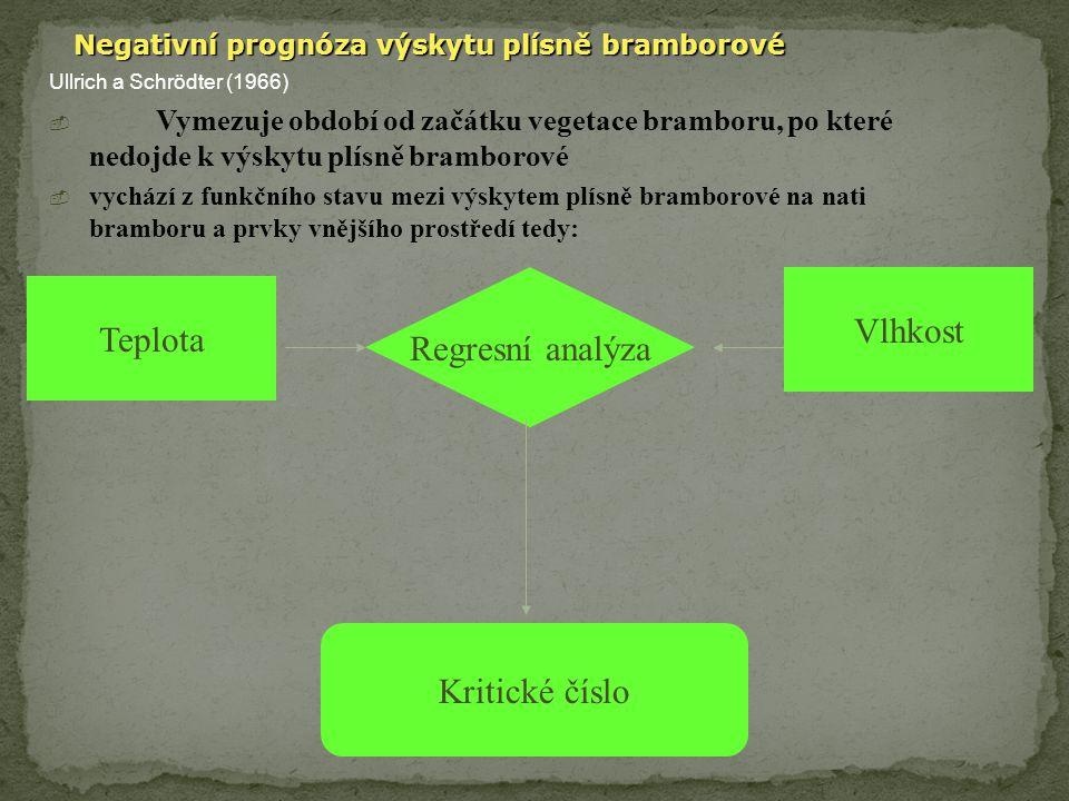 Simulace vývoje plísně bramborové Lateblight Tento program byl vytvořen na Cornelově univerzitě J.A.