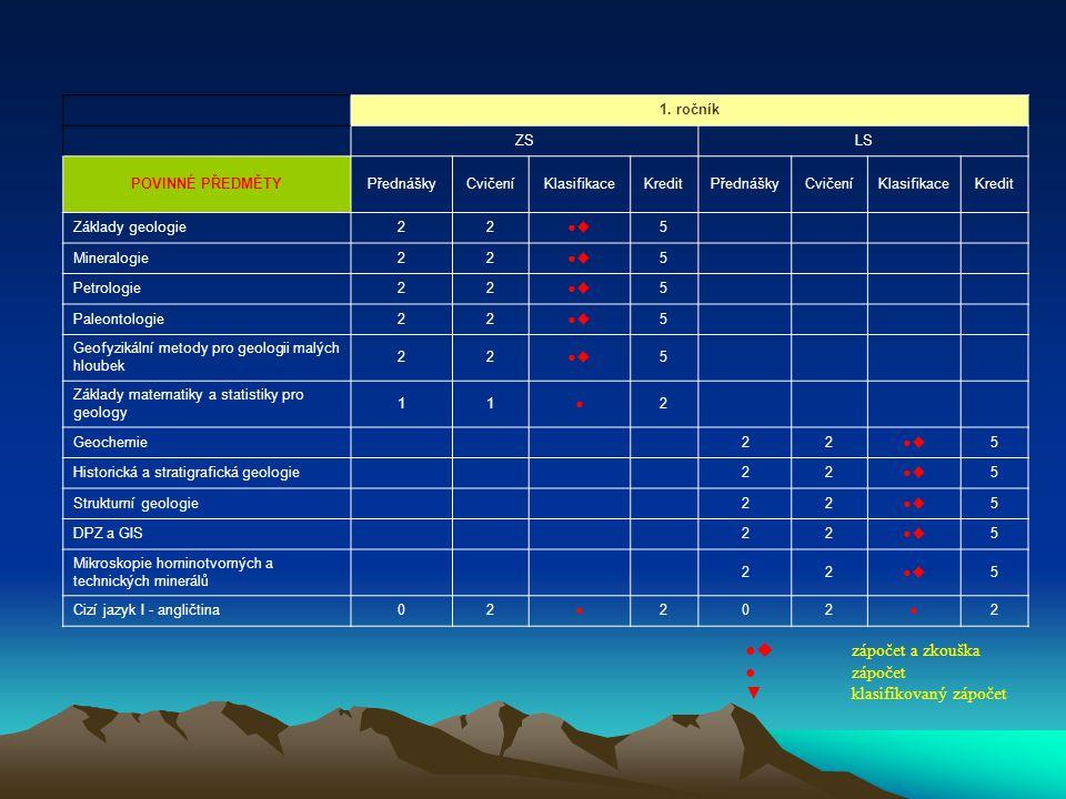 1. ročník ZSLS POVINNÉ PŘEDMĚTYPřednáškyCvičeníKlasifikaceKreditPřednáškyCvičeníKlasifikaceKredit Základy geologie22●● 5 Mineralogie22●● 5 Petrolo