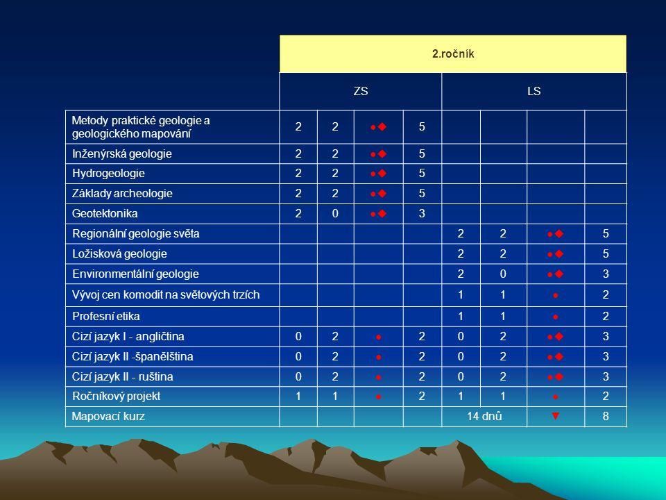 2.ročník ZSLS Metody praktické geologie a geologického mapování 22●● 5 Inženýrská geologie22●● 5 Hydrogeologie22●● 5 Základy archeologie22●● 5