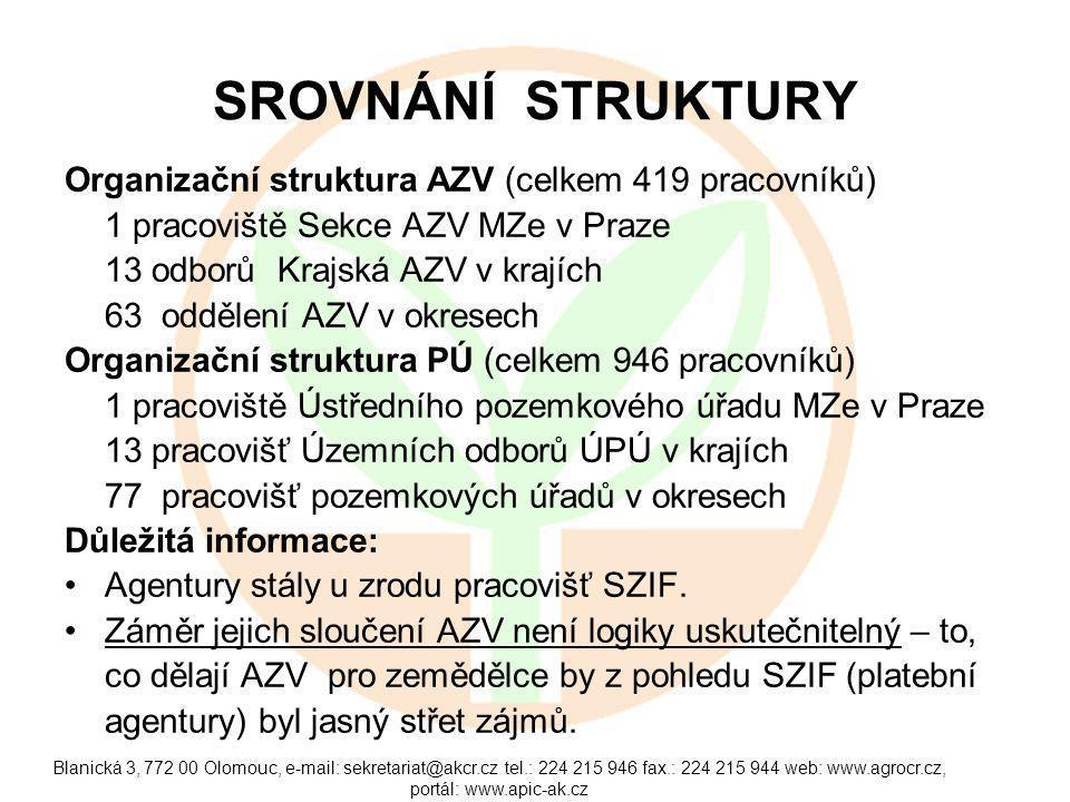 Blanická 3, 772 00 Olomouc, e-mail: sekretariat@akcr.cz tel.: 224 215 946 fax.: 224 215 944 web: www.agrocr.cz, portál: www.apic-ak.cz SROVNÁNÍ STRUKTURY Organizační struktura AZV (celkem 419 pracovníků) 1 pracoviště Sekce AZV MZe v Praze 13 odborů Krajská AZV v krajích 63 oddělení AZV v okresech Organizační struktura PÚ (celkem 946 pracovníků) 1 pracoviště Ústředního pozemkového úřadu MZe v Praze 13 pracovišť Územních odborů ÚPÚ v krajích 77 pracovišť pozemkových úřadů v okresech Důležitá informace: Agentury stály u zrodu pracovišť SZIF.