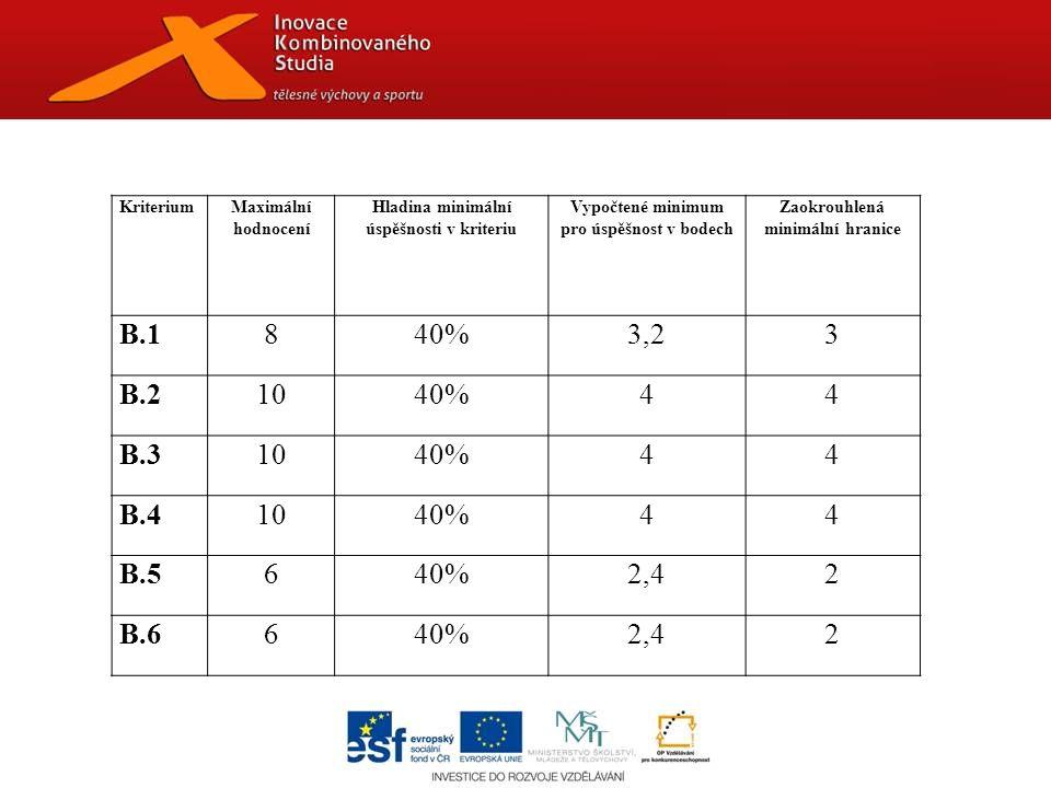 KriteriumMaximální hodnocení Hladina minimální úspěšnosti v kriteriu Vypočtené minimum pro úspěšnost v bodech Zaokrouhlená minimální hranice B.1840%3,23 B.21040%44 B.31040%44 B.41040%44 B.5640%2,42 B.6640%2,42