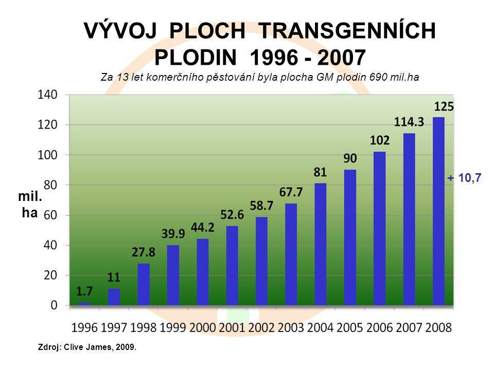 VÝVOJ PLOCH TRANSGENNÍCH PLODIN 1996 - 2007 Za 13 let komerčního pěstování byla plocha GM plodin 690 mil.ha mil.