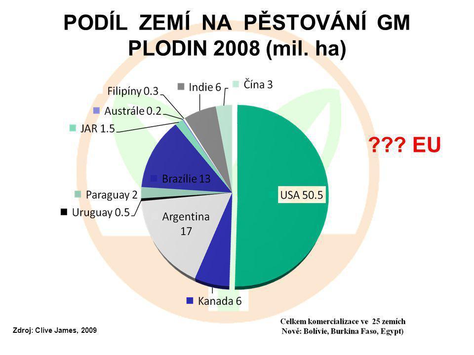 PODÍL ZEMÍ NA PĚSTOVÁNÍ GM PLODIN 2008 (mil. ha) Zdroj: Clive James, 2009 EU