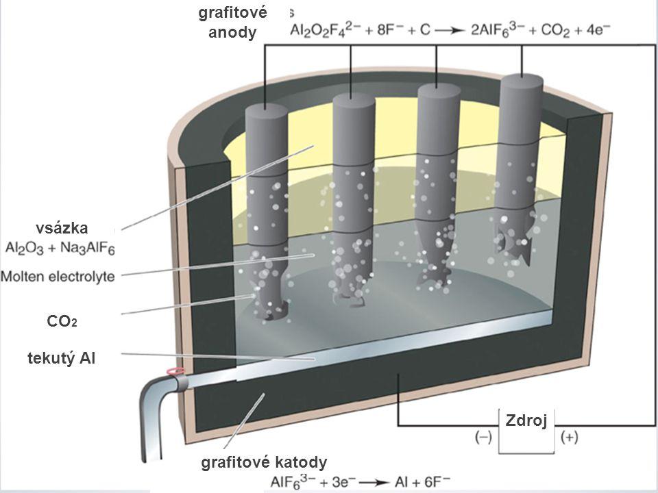 vsázka CO 2 tekutý Al grafitové anody grafitové katody dfdf Zdroj