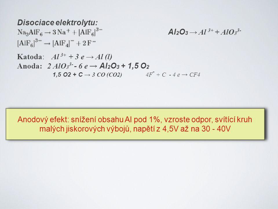 Disociace elektrolytu: Al 2 O 3 → Al 3+ + AlO 3 3- Katoda: Al 3+ + 3 e → Al (l) Anoda: 2 AlO 3 3- - 6 e → Al 2 O 3 + 1,5 O 2 1,5 O2 + C → 3 CO (CO2) 4F - + C - 4 e → CF4 Anodový efekt: snížení obsahu Al pod 1%, vzroste odpor, svítící kruh malých jiskorových výbojů, napětí z 4,5V až na 30 - 40V Anodový efekt: snížení obsahu Al pod 1%, vzroste odpor, svítící kruh malých jiskorových výbojů, napětí z 4,5V až na 30 - 40V