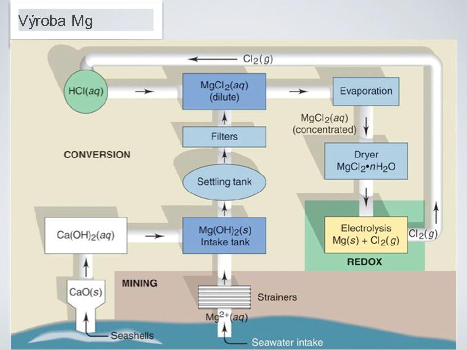 Výroba Mg