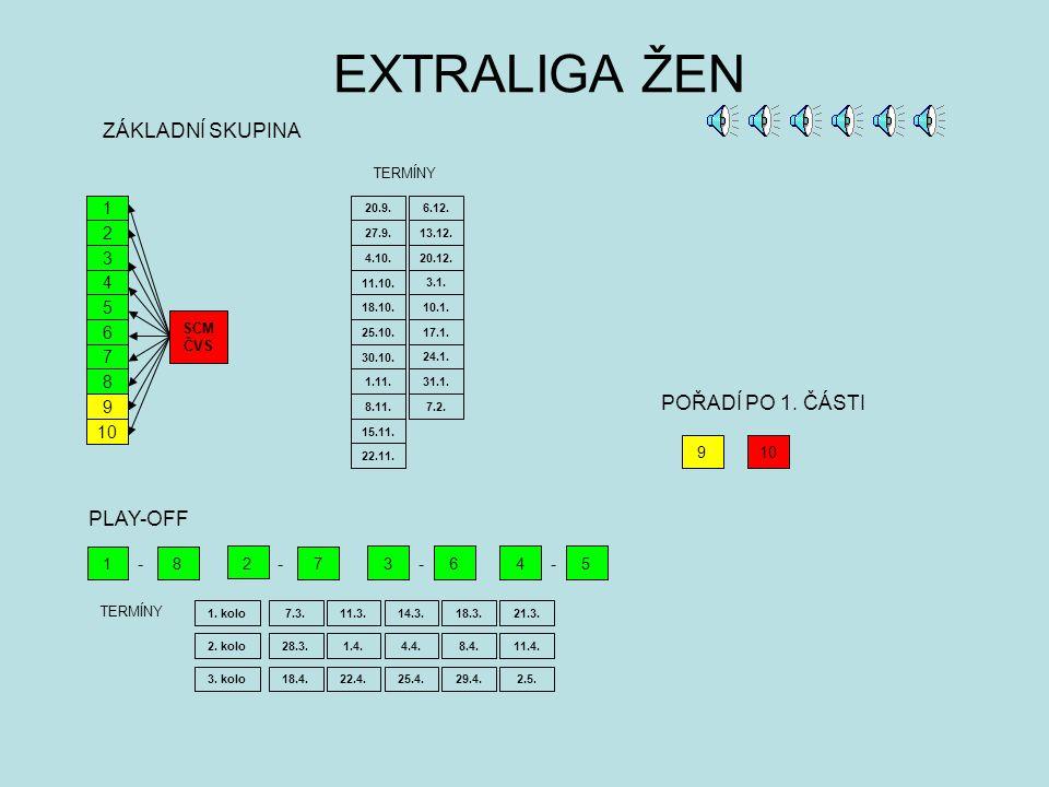 EXTRALIGA MUŽŮ 1 2 3 4 5 6 7 1 2 3 4 5 6 PLAY-OFF 1 8 2 7 36 - - - 45 - ZÁKLADNÍ SKUPINA TERMÍNY 4.10. 11.10. 18.10. 25.10. 30.10. 20.9. 27.9. 6.12. 2