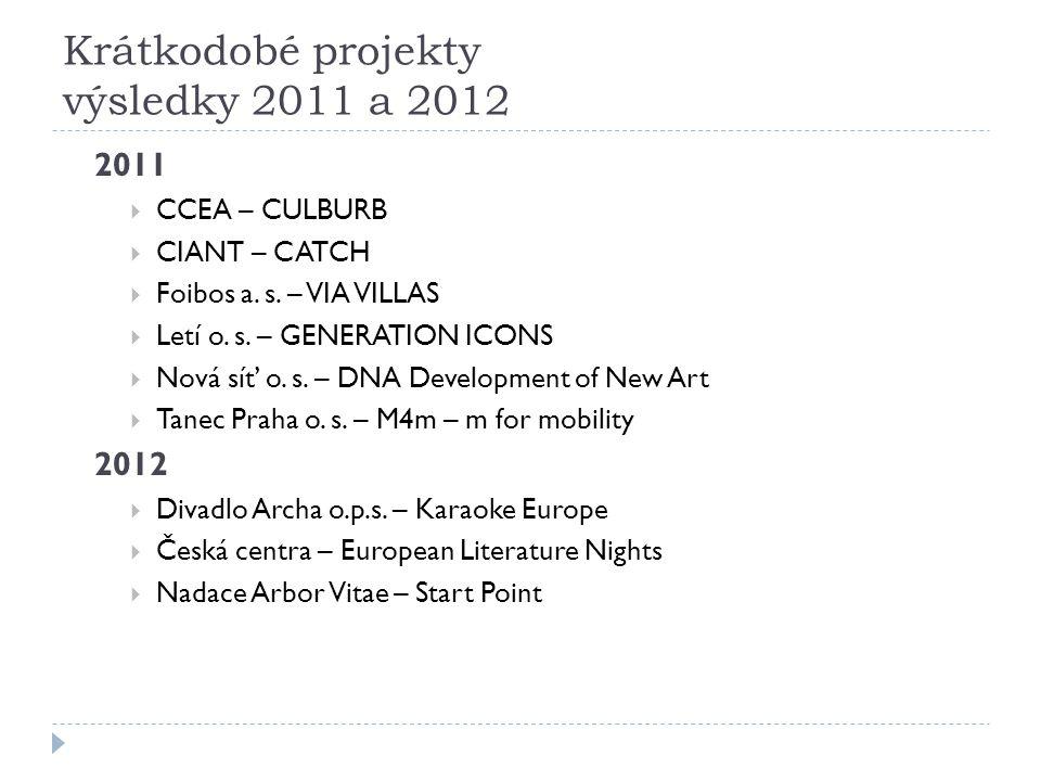 Krátkodobé projekty výsledky 2011 a 2012 2011  CCEA – CULBURB  CIANT – CATCH  Foibos a. s. – VIA VILLAS  Letí o. s. – GENERATION ICONS  Nová síť