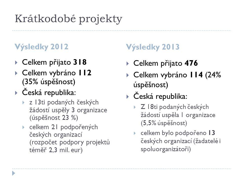 Krátkodobé projekty Výsledky 2012 Výsledky 2013  Celkem přijato 318  Celkem vybráno 112 (35% úspěšnost)  Česká republika:  z 13ti podaných českých žádostí uspěly 3 organizace (úspěšnost 23 %)  celkem 21 podpořených českých organizací (rozpočet podpory projektů téměř 2,3 mil.