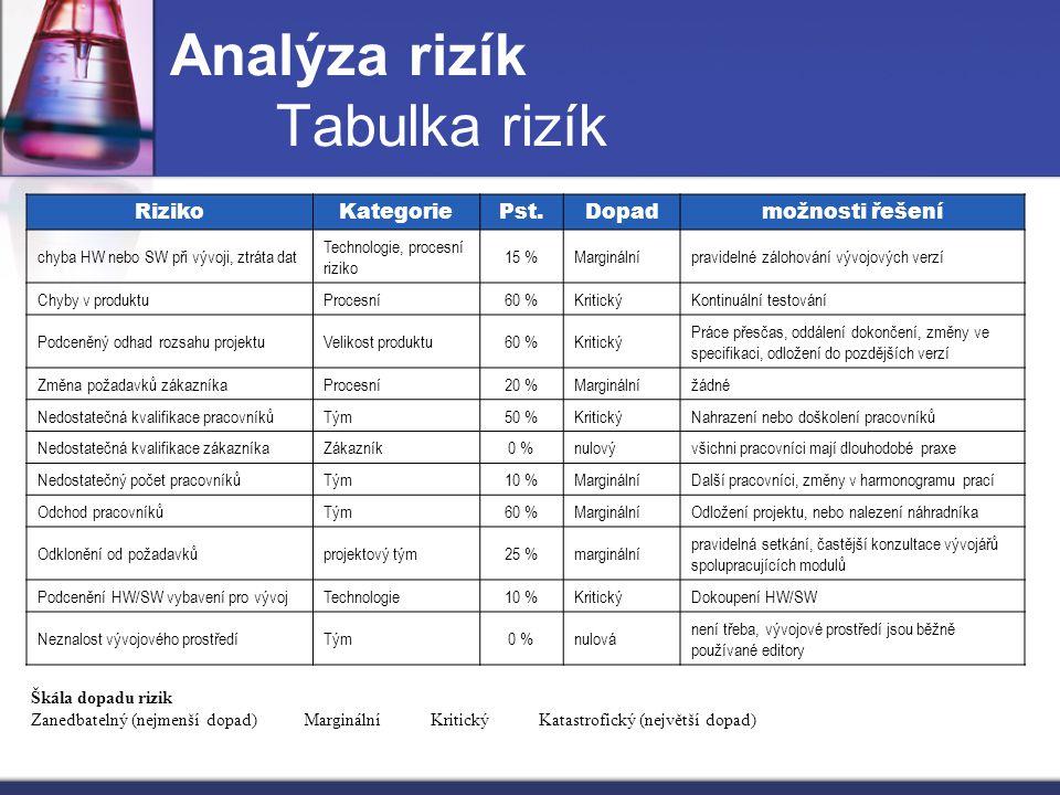 Analýza rizík Tabulka rizík RizikoKategoriePst.Dopadmožnosti řešení chyba HW nebo SW při vývoji, ztráta dat Technologie, procesní riziko 15 %Margináln