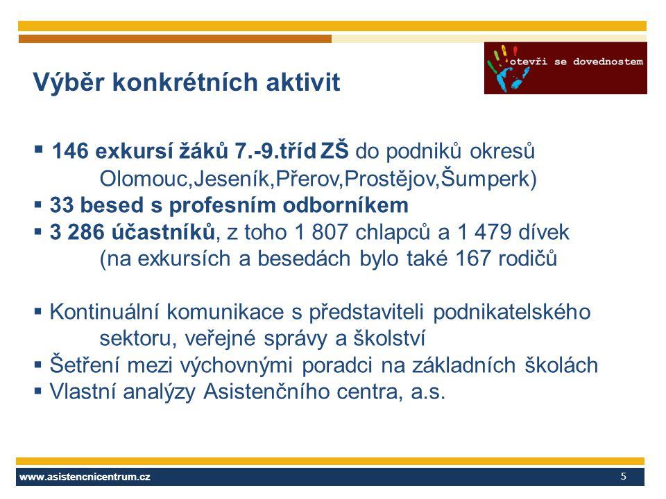 www.asistencnicentrum.cz 5 Výběr konkrétních aktivit  146 exkursí žáků 7.-9.tříd ZŠ do podniků okresů Olomouc,Jeseník,Přerov,Prostějov,Šumperk)  33 besed s profesním odborníkem  3 286 účastníků, z toho 1 807 chlapců a 1 479 dívek (na exkursích a besedách bylo také 167 rodičů  Kontinuální komunikace s představiteli podnikatelského sektoru, veřejné správy a školství  Šetření mezi výchovnými poradci na základních školách  Vlastní analýzy Asistenčního centra, a.s.