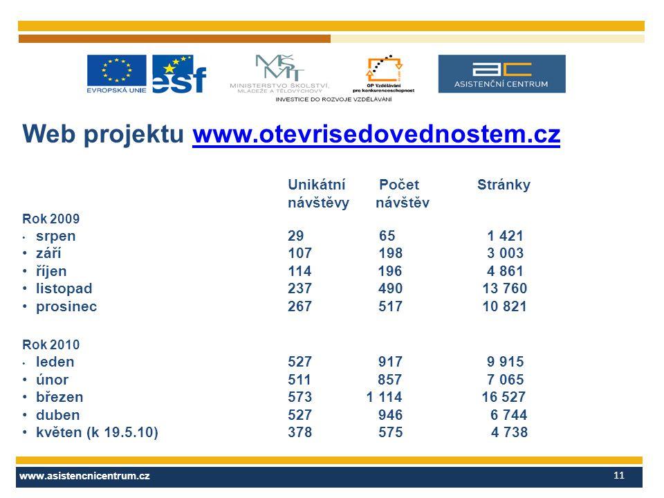www.asistencnicentrum.cz 11 Web projektu www.otevrisedovednostem.czwww.otevrisedovednostem.cz Unikátní Počet Stránky návštěvy návštěv Rok 2009 srpen 2