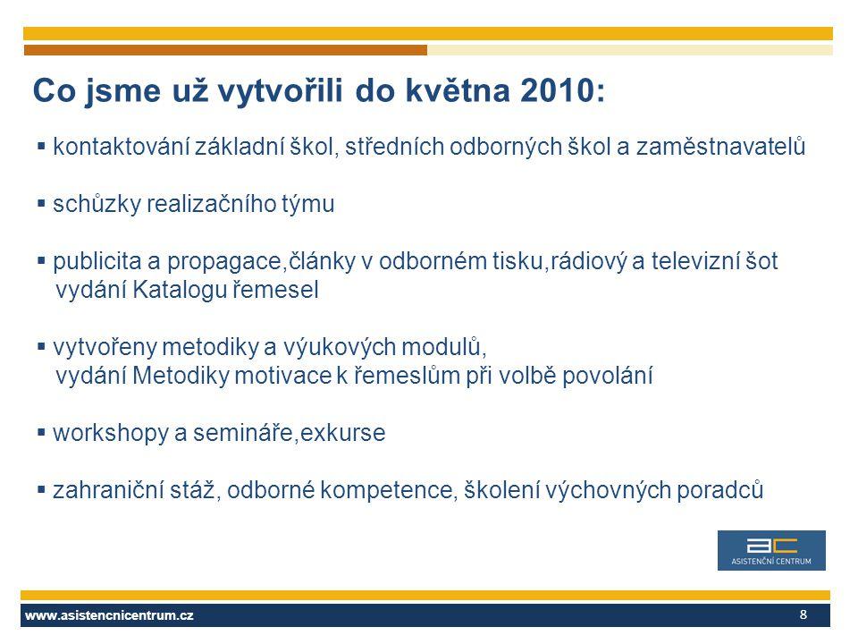 www.asistencnicentrum.cz 9 Výběr konkrétních aktivit do května 2010  Exkurse žáků 7.-9.tříd ZŠ do podniků včetně fotodokumentace,amatérských videí a umístění na webu projektu  98 exkursí, podle okresů základních škol - Jeseník 37, Olomouc 31, Přerov 14, Šumperk 16, Prostějov 0 (v okrese Prostějov však proběhlo 32 exkursí)  1890 účastníků, z toho 974 chlapců a 916 dívek (na exkursích a besedách bylo také 92 rodičů, zkušenosti z exkursí uvedou určitě ve svých prezentacích školy i podniky)