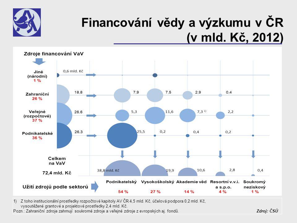 Data a fakta 1 Celkové výdaje na VaVaI v ČR se sotva přibližují průměru EU (jen díky zdrojům z EU) a jsou nízké jak ze strany výdajů SR, tak i v důsledku velmi nízké úrovně financování ze strany domácího podnikatelského sektoru (PS).