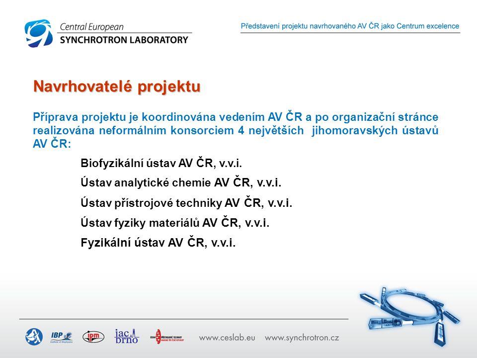 Navrhovatelé projektu Příprava projektu je koordinována vedením AV ČR a po organizační stránce realizována neformálním konsorciem 4 největších jihomoravských ústavů AV ČR: Biofyzikální ústav AV ČR, v.v.i.